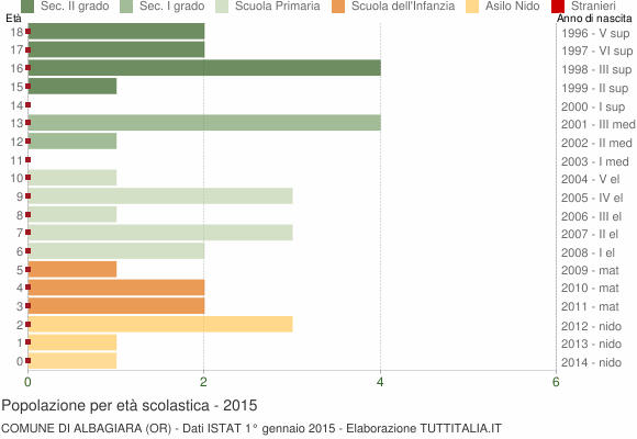 Grafico Popolazione in età scolastica - Albagiara 2015