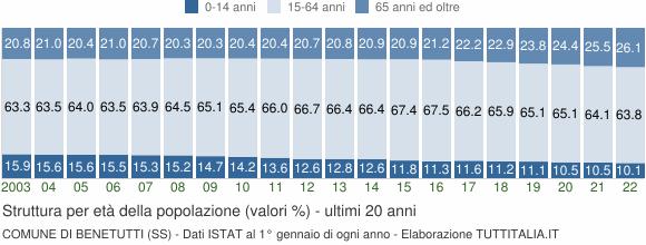 Grafico struttura della popolazione Comune di Benetutti (SS)