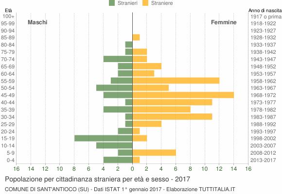 Grafico cittadini stranieri - Sant'Antioco 2017