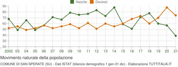 Grafico movimento naturale della popolazione Comune di San Sperate (SU)
