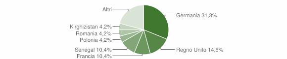 Grafico cittadinanza stranieri - Villa San Pietro 2019