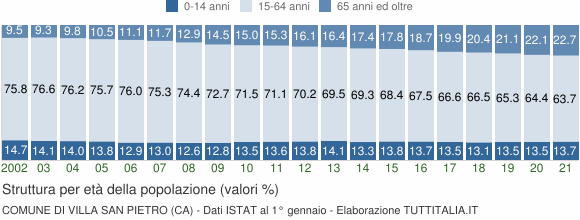 Grafico struttura della popolazione Comune di Villa San Pietro (CA)