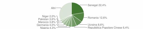 Grafico cittadinanza stranieri - Quartu Sant'Elena 2018