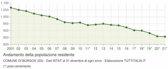 Andamento popolazione Comune di Burgos (SS)