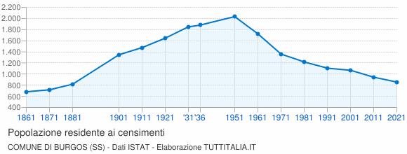 Grafico andamento storico popolazione Comune di Burgos (SS)