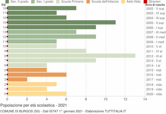 Grafico Popolazione in età scolastica - Burgos 2021