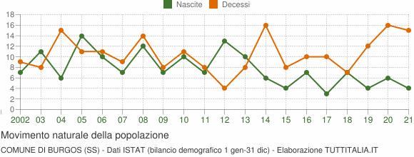 Grafico movimento naturale della popolazione Comune di Burgos (SS)