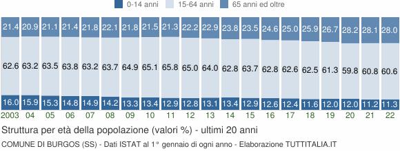 Grafico struttura della popolazione Comune di Burgos (SS)