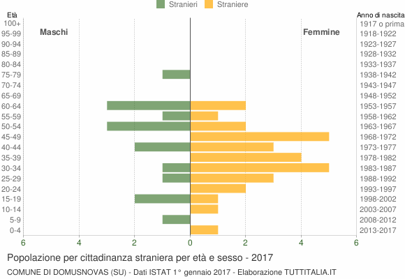 Grafico cittadini stranieri - Domusnovas 2017