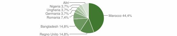 Grafico cittadinanza stranieri - Padria 2019