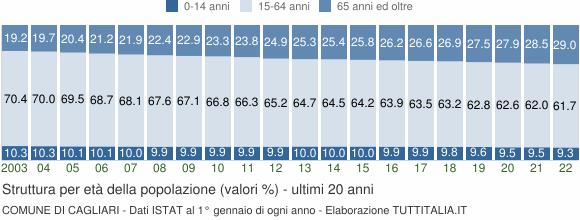 Grafico struttura della popolazione Comune di Cagliari