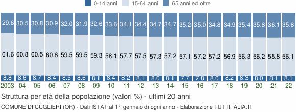 Grafico struttura della popolazione Comune di Cuglieri (OR)