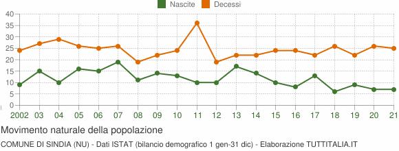 Grafico movimento naturale della popolazione Comune di Sindia (NU)