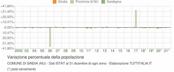 Variazione percentuale della popolazione Comune di Sindia (NU)
