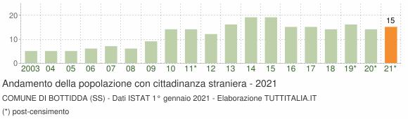 Grafico andamento popolazione stranieri Comune di Bottidda (SS)