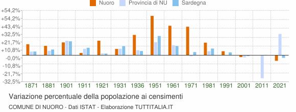 Grafico variazione percentuale della popolazione Comune di Nuoro