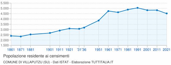 Grafico andamento storico popolazione Comune di Villaputzu (SU)