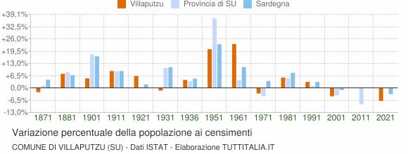 Grafico variazione percentuale della popolazione Comune di Villaputzu (SU)