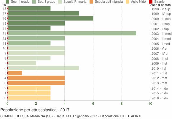 Grafico Popolazione in età scolastica - Ussaramanna 2017