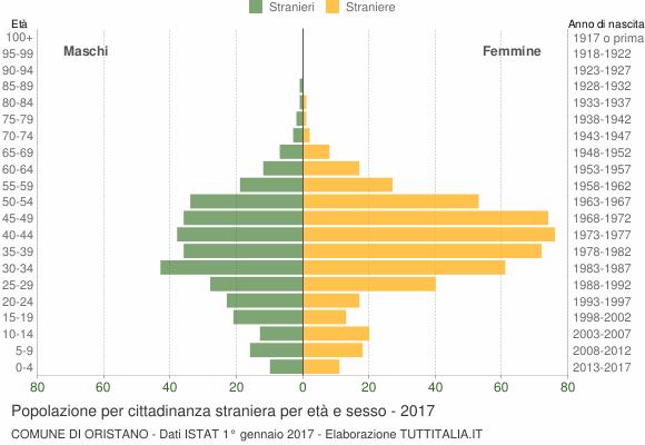 Grafico cittadini stranieri - Oristano 2017
