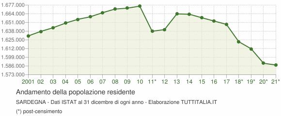 Andamento popolazione Sardegna