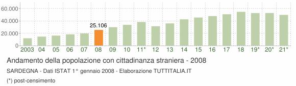 Grafico andamento popolazione stranieri Sardegna