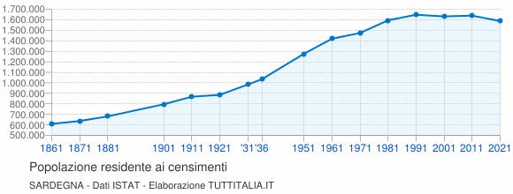 Grafico andamento storico popolazione Sardegna