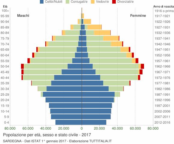 Grafico Popolazione per età, sesso e stato civile Sardegna