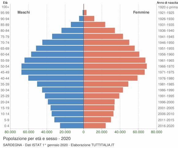 Grafico Popolazione per età e sesso Sardegna