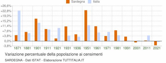 Grafico variazione percentuale della popolazione Sardegna