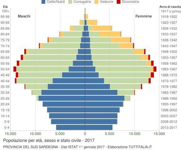 Grafico Popolazione per età, sesso e stato civile Provincia del Sud Sardegna