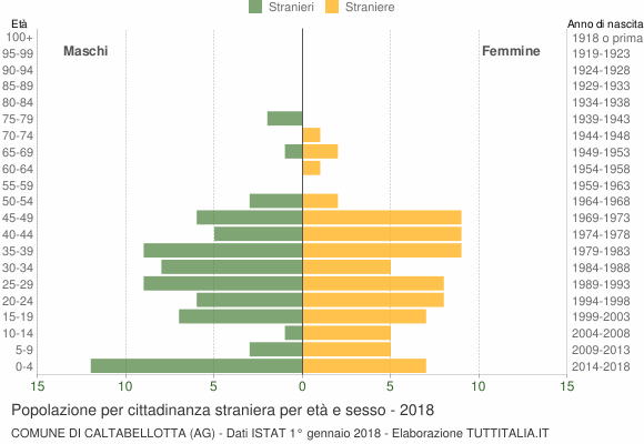 Grafico cittadini stranieri - Caltabellotta 2018