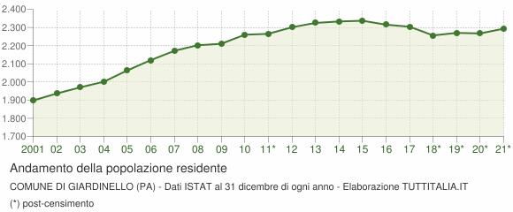 Andamento popolazione Comune di Giardinello (PA)