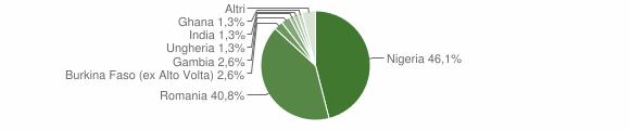 Grafico cittadinanza stranieri - Giardinello 2019