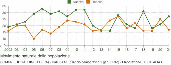 Grafico movimento naturale della popolazione Comune di Giardinello (PA)