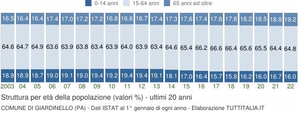 Grafico struttura della popolazione Comune di Giardinello (PA)