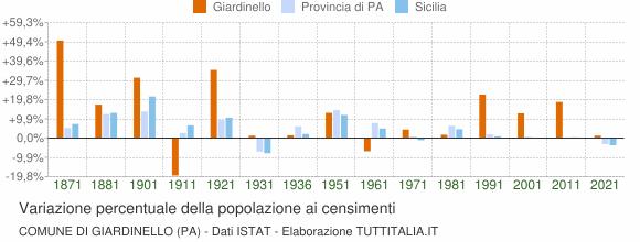 Grafico variazione percentuale della popolazione Comune di Giardinello (PA)