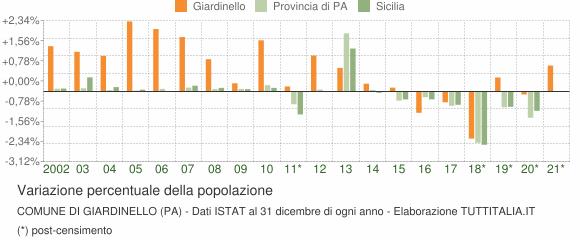 Variazione percentuale della popolazione Comune di Giardinello (PA)