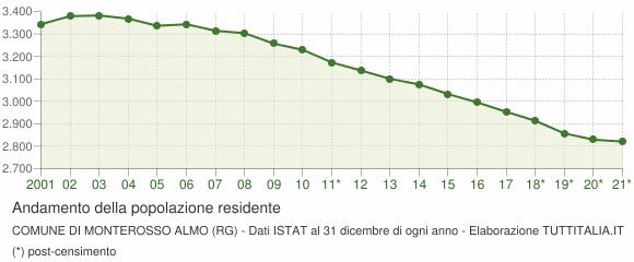 Andamento popolazione Comune di Monterosso Almo (RG)