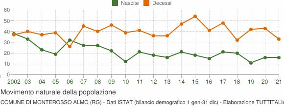 Grafico movimento naturale della popolazione Comune di Monterosso Almo (RG)