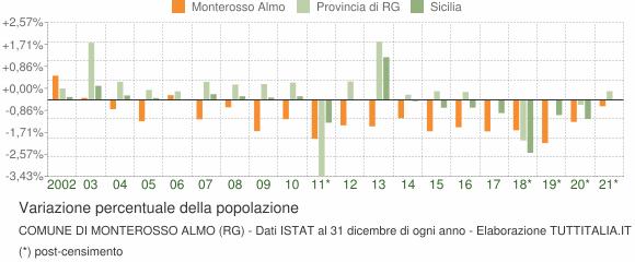 Variazione percentuale della popolazione Comune di Monterosso Almo (RG)