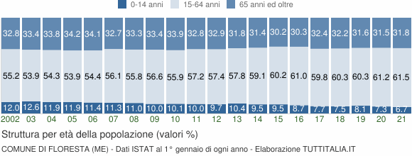 Grafico struttura della popolazione Comune di Floresta (ME)