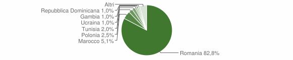 Grafico cittadinanza stranieri - Montelepre 2018