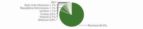 Grafico cittadinanza stranieri - Montelepre 2019