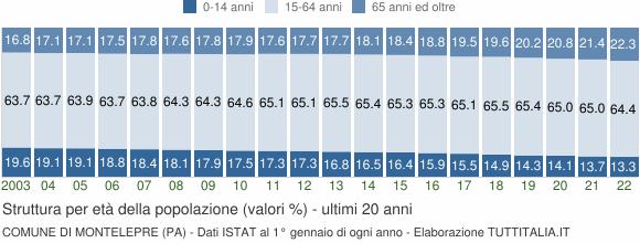Grafico struttura della popolazione Comune di Montelepre (PA)
