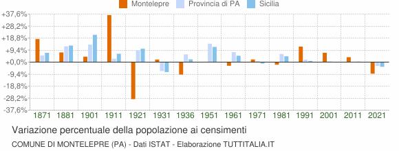 Grafico variazione percentuale della popolazione Comune di Montelepre (PA)