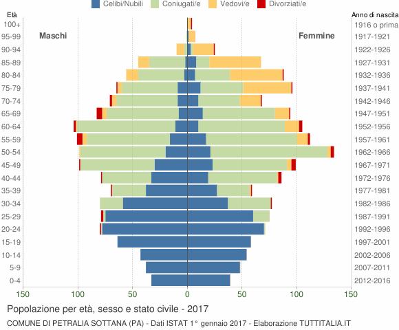 Grafico Popolazione per età, sesso e stato civile Comune di Petralia Sottana (PA)