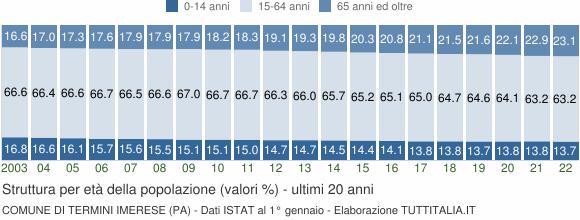 Grafico struttura della popolazione Comune di Termini Imerese (PA)