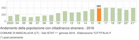 Grafico andamento popolazione stranieri Comune di Mascalucia (CT)
