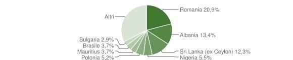 Grafico cittadinanza stranieri - Mascalucia 2016